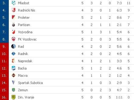 Trenutna tabela Super lige Srbije FOTO: Printscreen