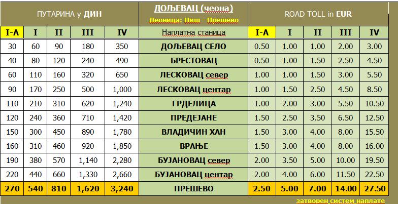 Cena 3,64 dinara po kilometru FOTO: Putevi Srbije/printscreen